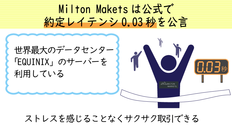 ミルトンマーケッツの約定レーテンシーは0.03秒