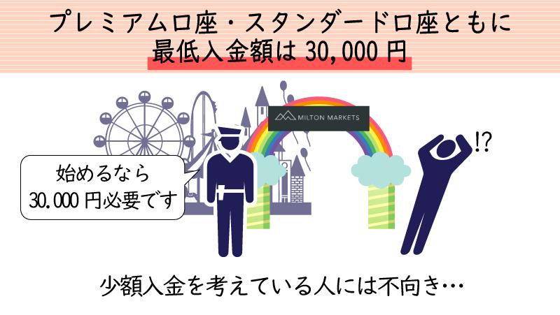 ミルトンマーケッツの初回最低入金額は3万円