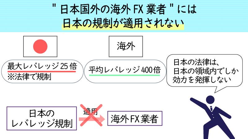 海外FX業者には日本の法律が適用されない