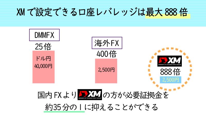 XMの最大レバレッジは888倍