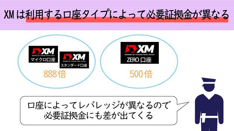 XMは口座タイプによって最小必要証拠金が異なる