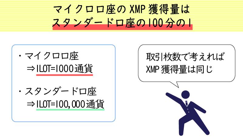 マイクロ口座で貯まるXMポイントは他の口座の100分の1