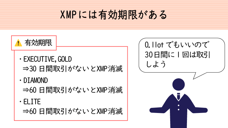 XMポイントにはステータスに応じた有効期限がある