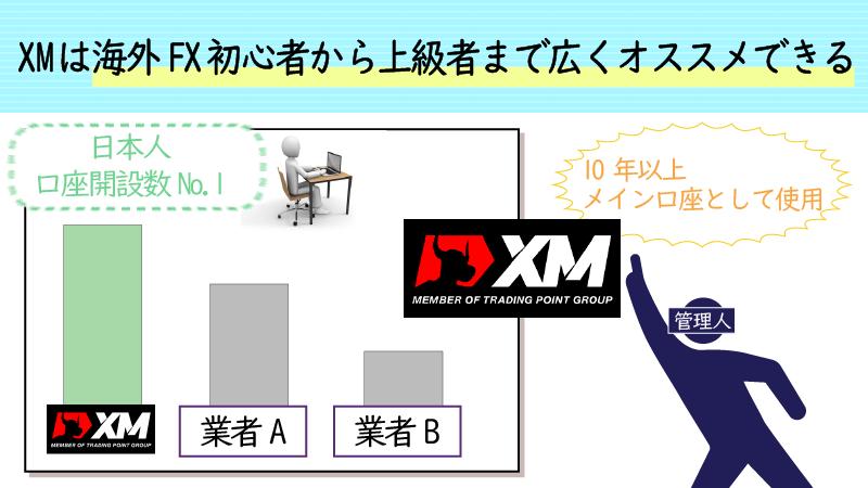 XMは海外FX初心者から上級者まで広くおすすめできる