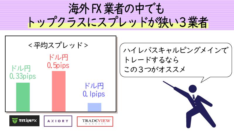 低スプレッドの海外FX業者TOP3