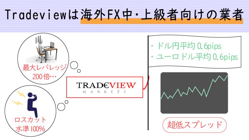 Tradeviewは中上級者のスキャルピング用口座としておすすめ