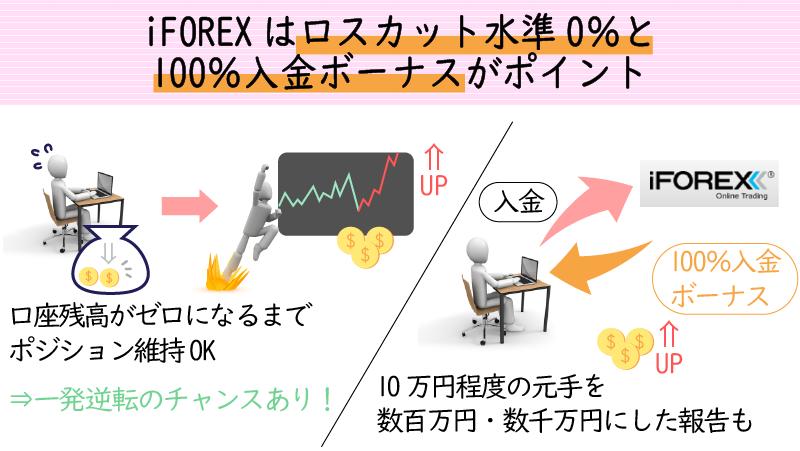 iFOREXは証拠金維持率0%になるまでロスカットされない