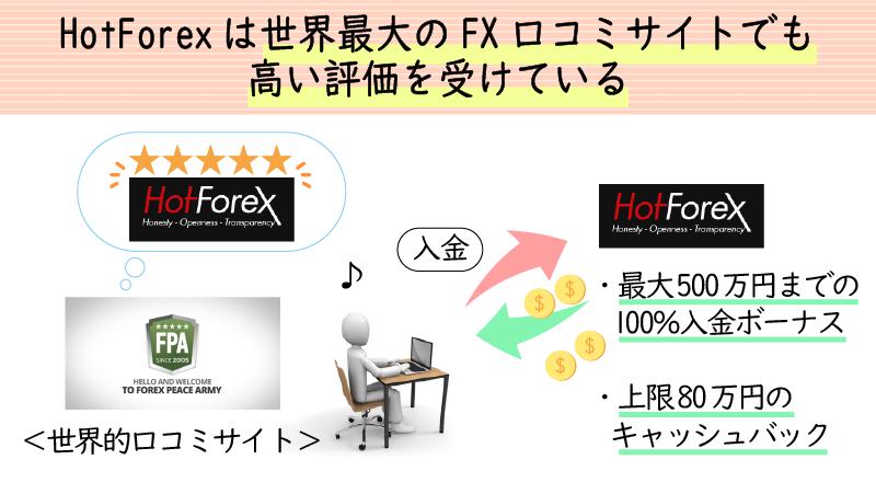 HotForexは口コミ掲示板での評価が高い