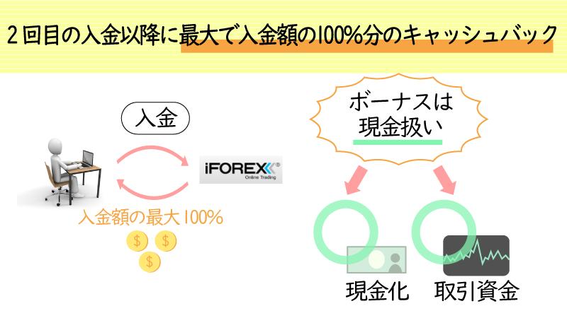 iforexは100%入金ボーナスアリ