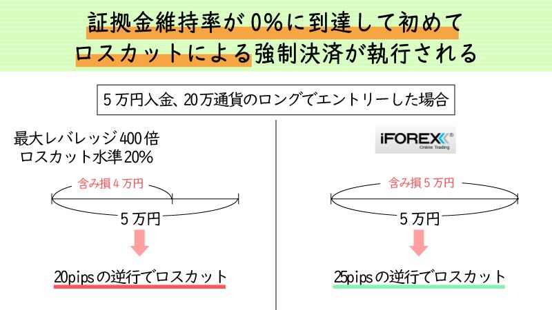 iforexはロスカット水準0%