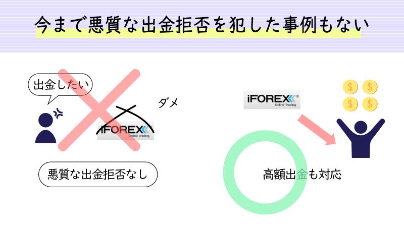 iforexは出金拒否の心配なし