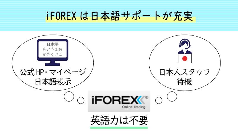 iforexは日本語サポートが充実
