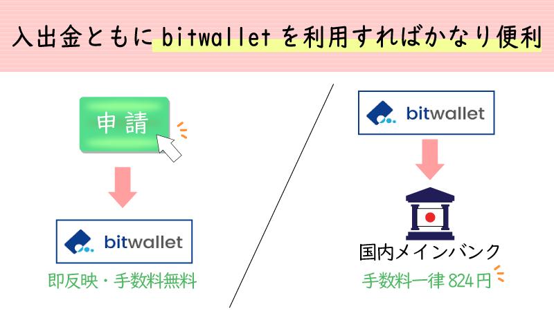 iforexはbitwalletに対応