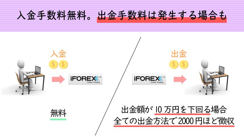 iforexは10万円以上の出金で手数料が発生