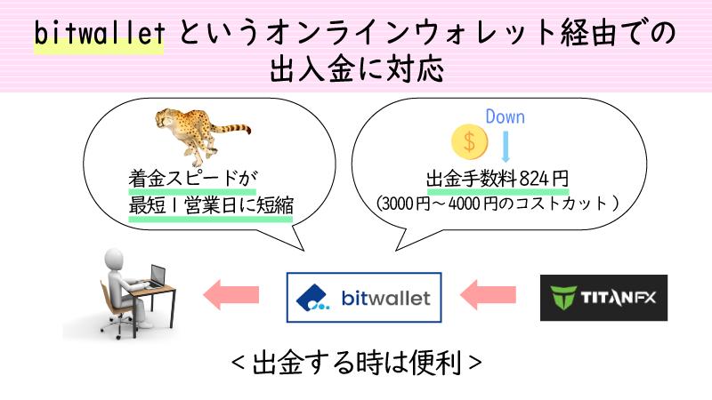 TitanFXはbitwalletに対応