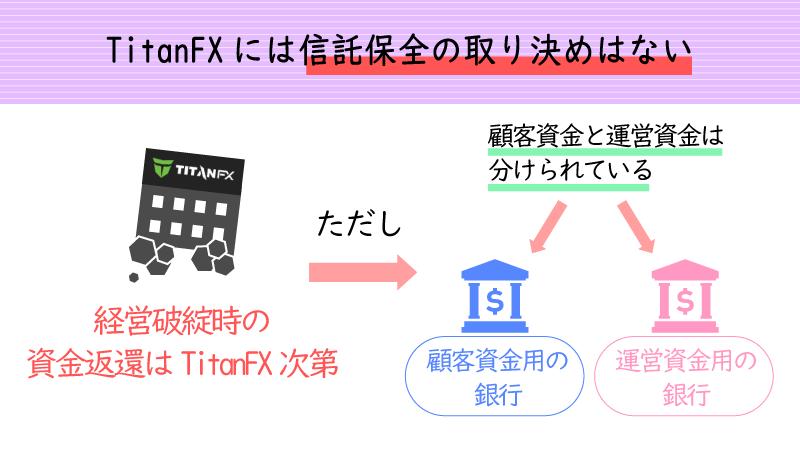 TitanFXには信託保全のルールがない