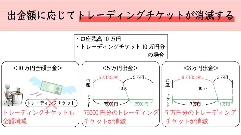 iforexは出金額に応じてトレーディングチケットが減る