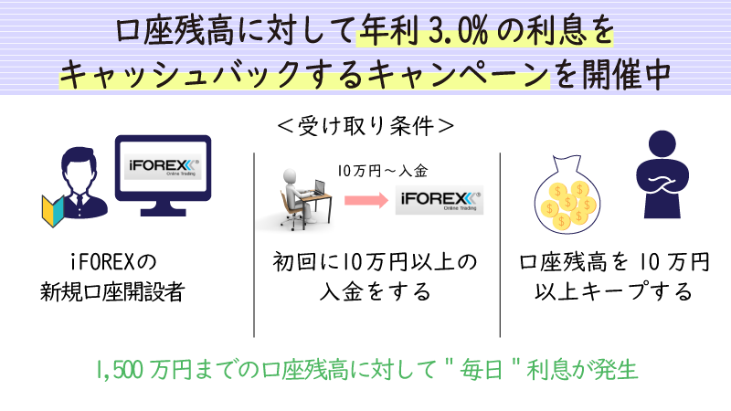 iforexの利息キャンペーン概要