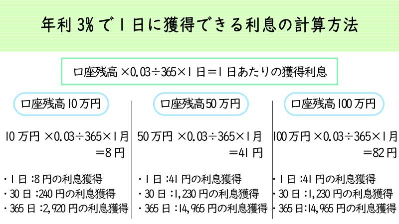 iforexで獲得できる利息例